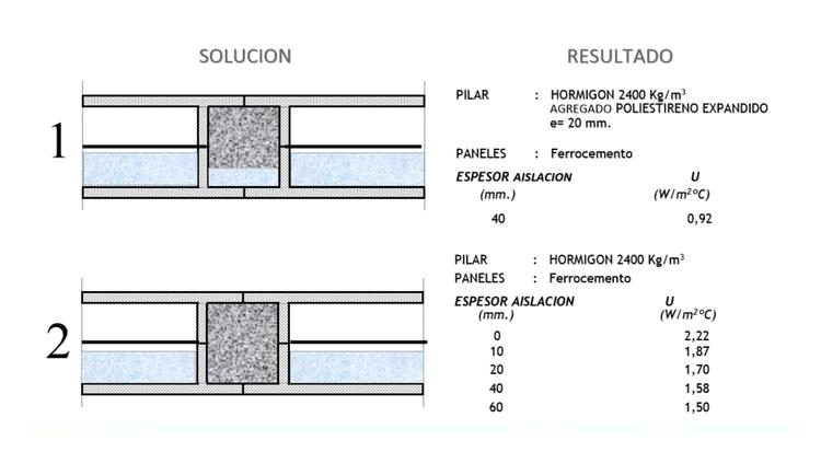 Aislación Térmica. Ferrocemento / Cementos Bio Bio