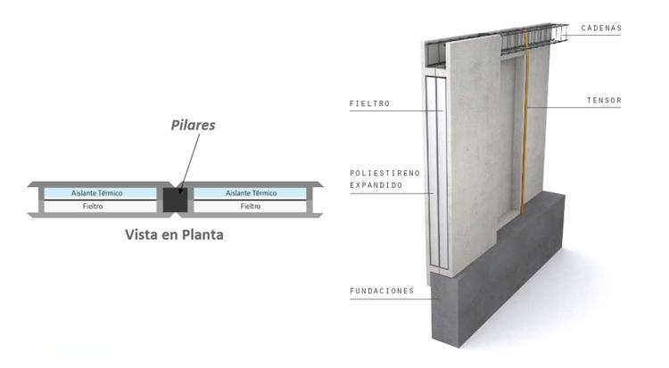 Sistema Constructivo Estructural. Ferrocemento / Cementos Bio Bio
