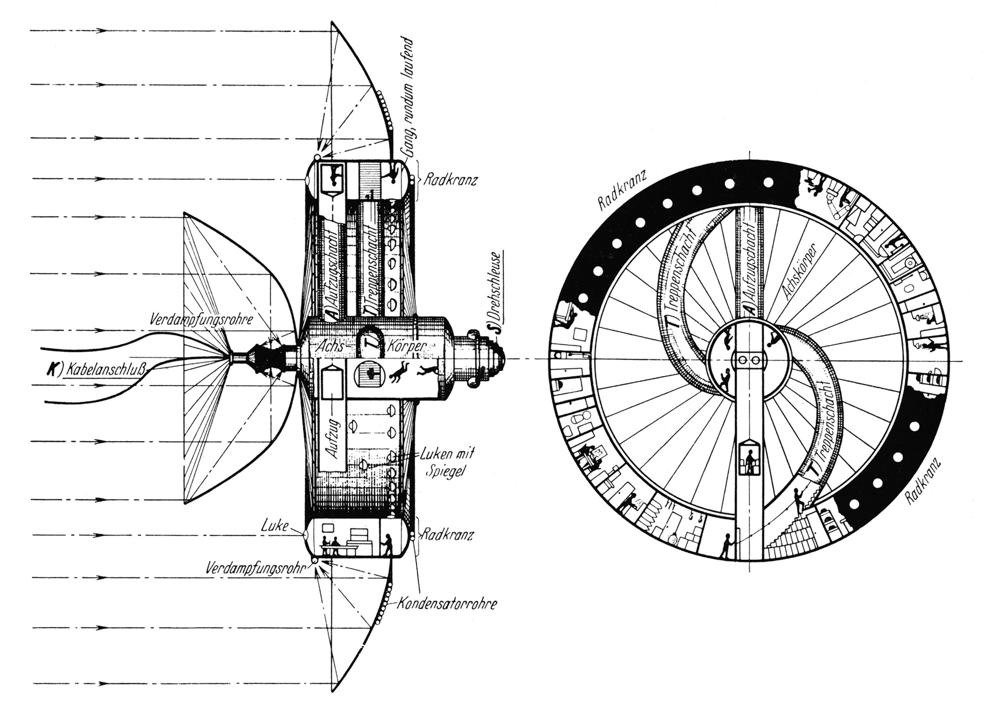 Herman Potočnik Noordung, The Problem of Space Travel - The Rocket Motor, 1928, Figure 84 - The Habitat Wheel. Left: Axial cross section. Right: View of the side constantly facing the sun, without a concave mirror, partially in cross section. Image © KSEVT - Treasury of Modernity