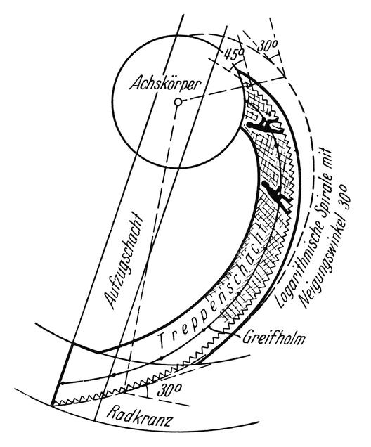 Herman Potočnik Noordung, El problema de los viajes espaciales- El motor de un cohete, 1928, Figura 88 - Curva de la caja escalera de la rueda habitable. Imágen © KSEVT - Tesoros de la Modernidad