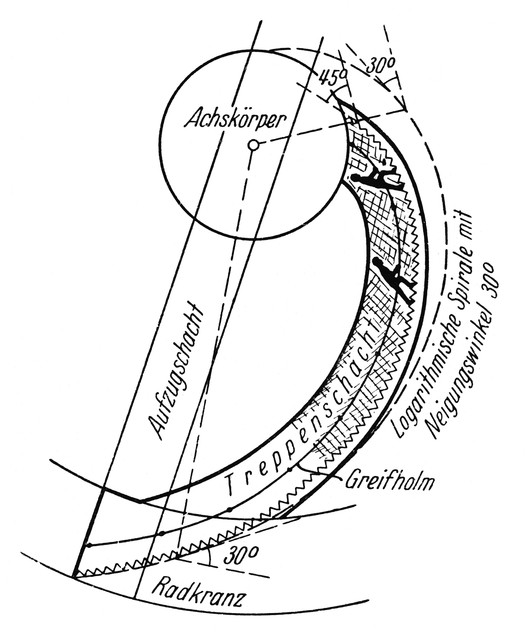 Herman Potočnik Noordung, The Problem of Space Travel - The Rocket Motor, 1928, Figure 88 - Well of the habitable wheel staircase. Image © KSEVT - Treasury of Modernity