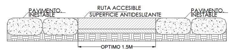Condiciones del Espacio Público / Ruta accesible