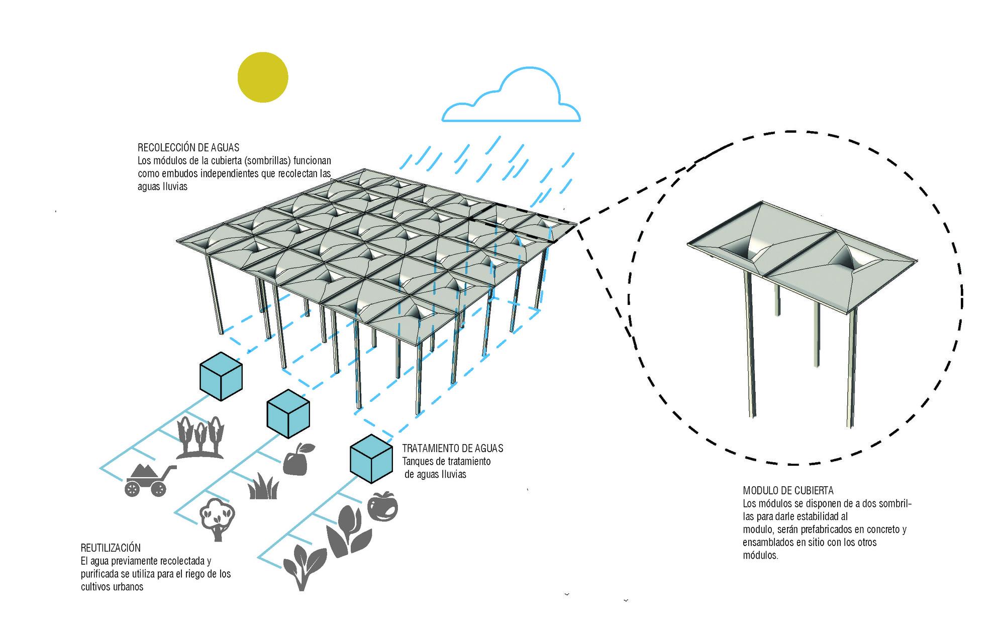 Diagrama: recolección de aguas lluvias. Image Courtesy of Jheny Nieto + Rodrigo Chain