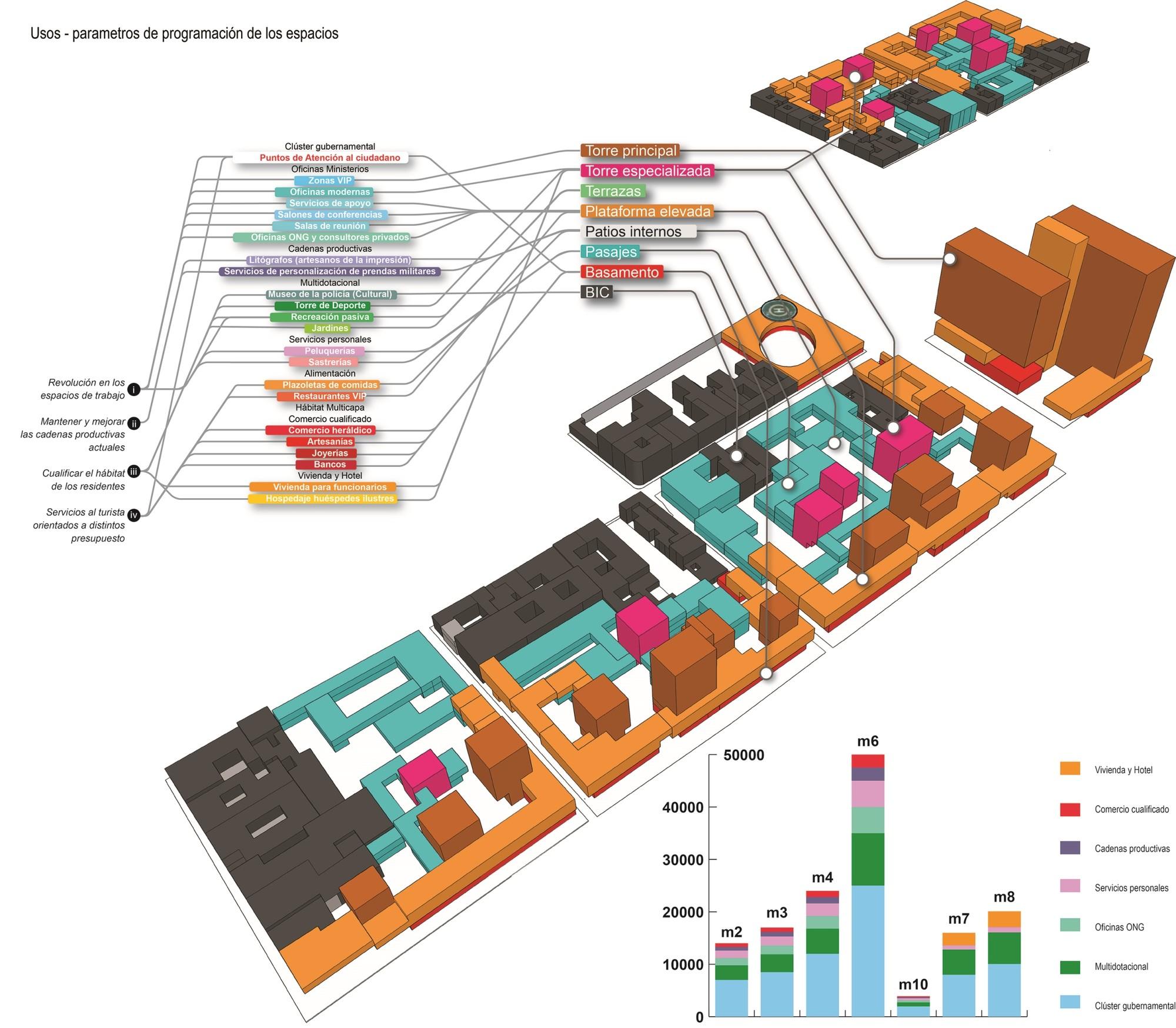 Usos programáticos. Image Courtesy of JAC Arquitectos