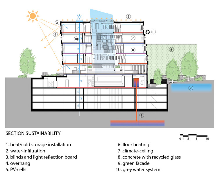 Sustainability Section