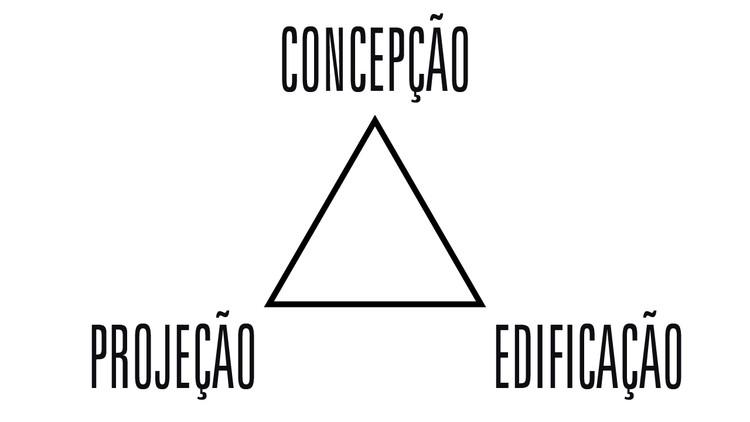 A tríada arquitetônica