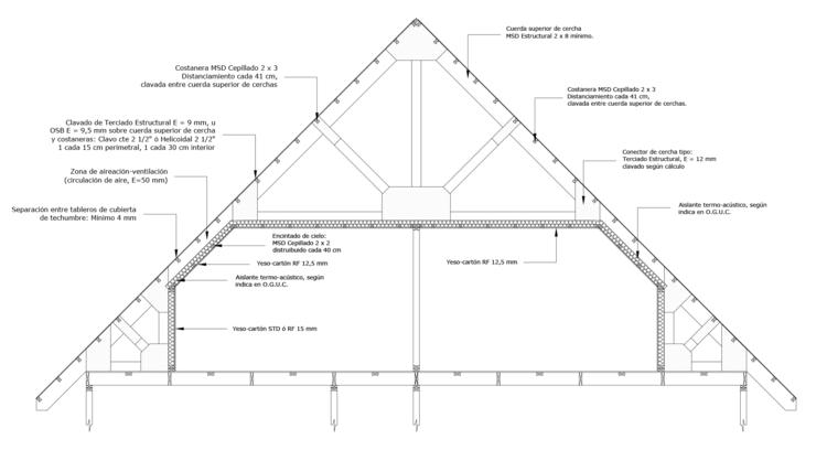 Estructura de techo en mansarda