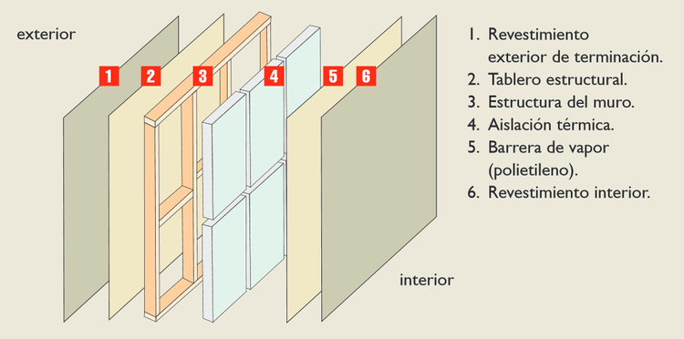 componentes del muro