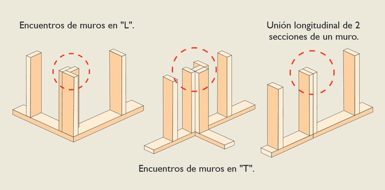 Uniones de Muros
