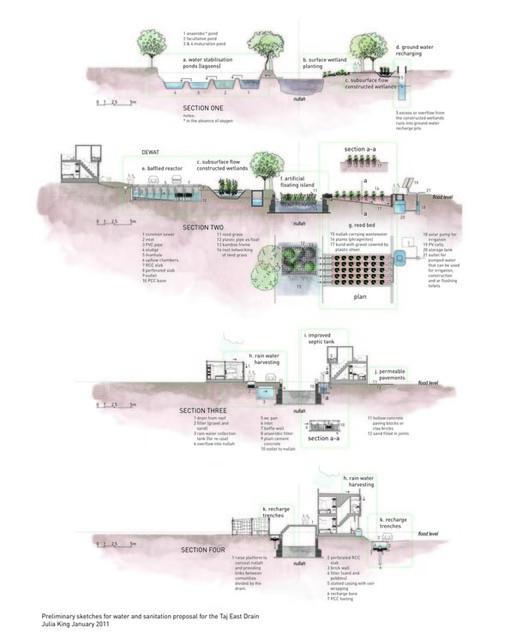 Instalações hidráulicas e sanitárias ao longo de Taj East Drain Agra, Índia. Cortesia de http://www.julia-king.com/