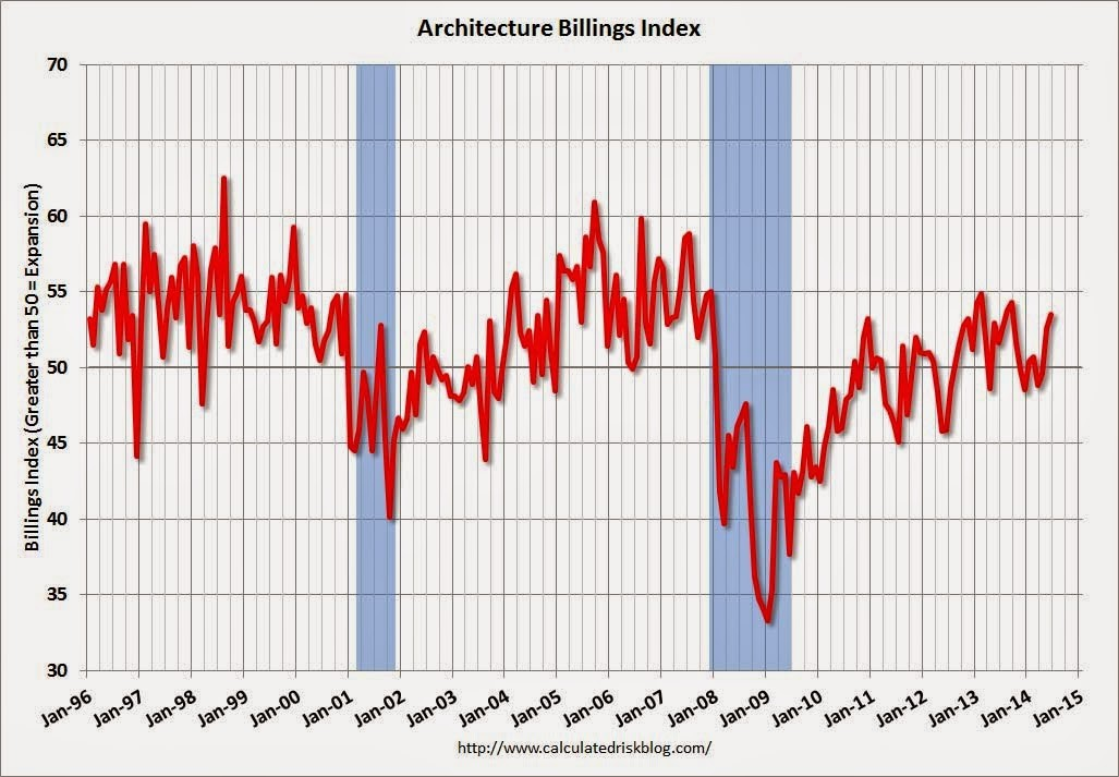 US ABI Shows Continued Growth in June, June 2014. Image via CalculatedRiskBlog.com