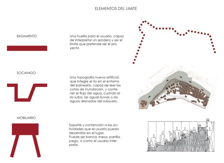 Diagrama / Elementos de Límite