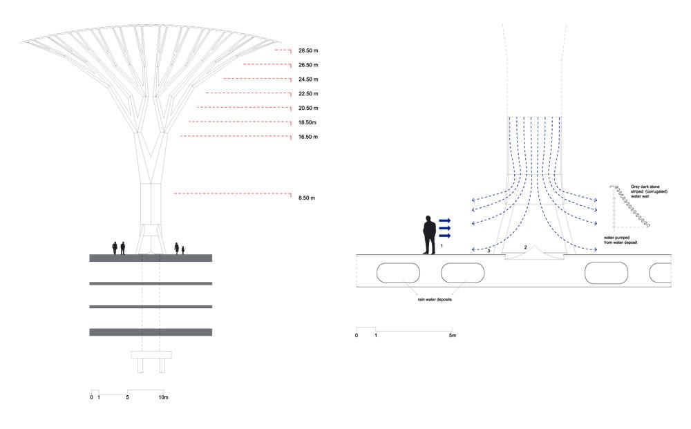 Diagrama de ventilación del 'árbol'
