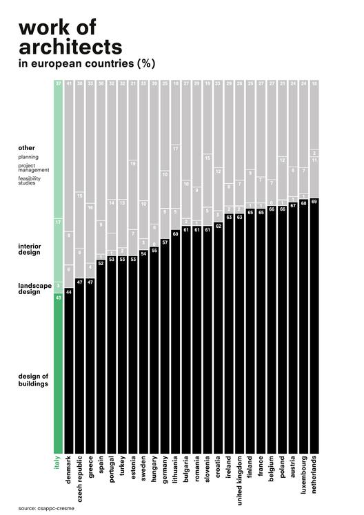 Infografía: ¿A qué se dedican realmente los arquitectos europeos?, © OMA