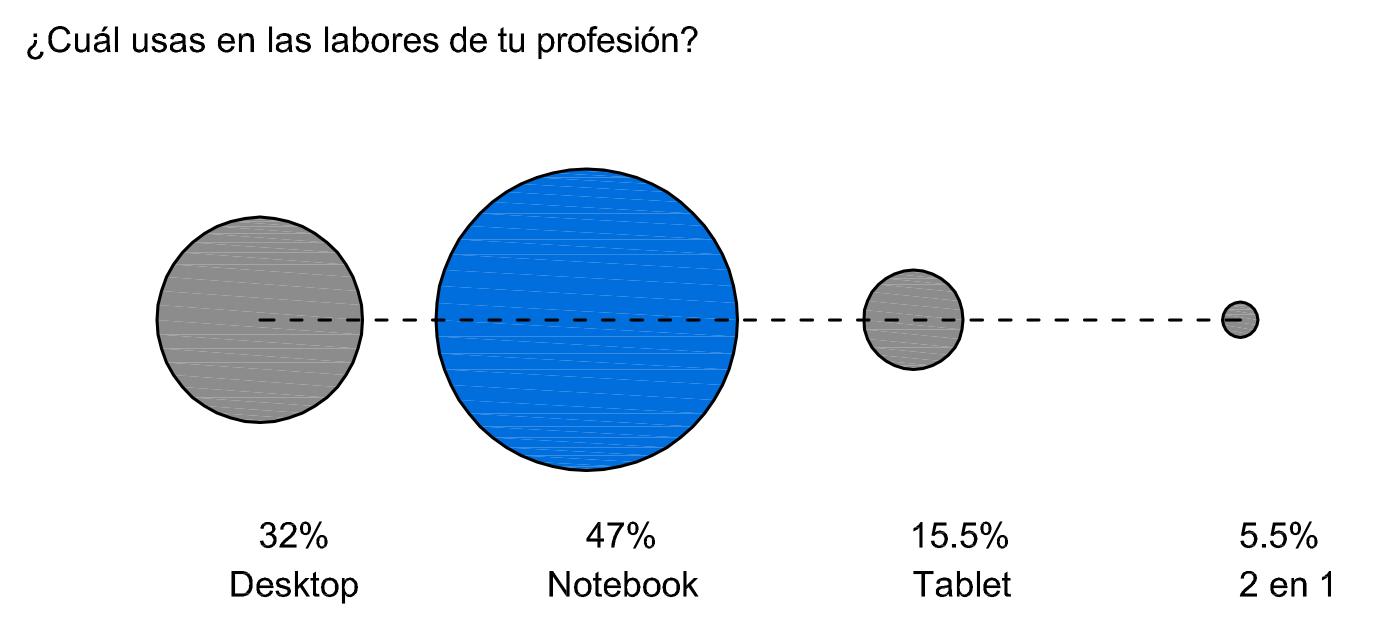 © Encuesta realizada por HP - Intel en Plataforma Arquitectura / Abril, 2014