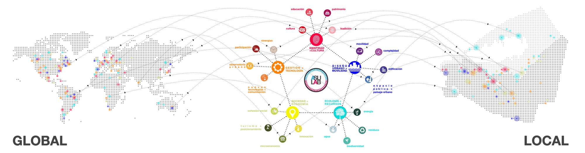 Esquema de desarrollo del proceso, con el ASU-LAB como conector entre las instituciones y la ciudadanía y motor de implementación de las acciones. Image © Ecosistema Urbano