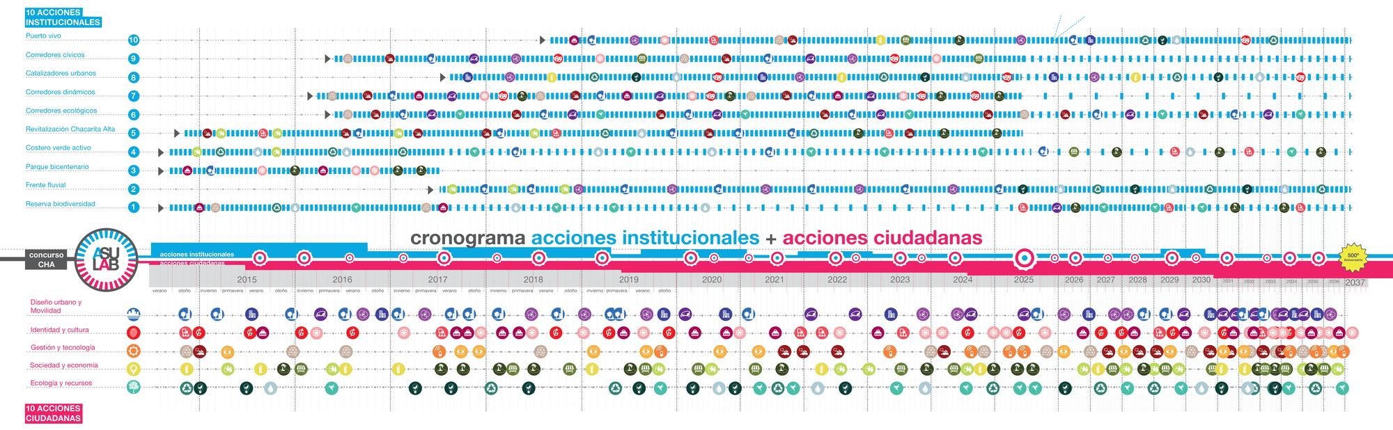 Cronograma para la coordinación de grandes intervenciones estructurantes y pequeñas acciones urbanas dinamizadoras. El calendario será un documento abierto que se comenzará a definir con la elaboración del plan.. Image © Ecosistema Urbano