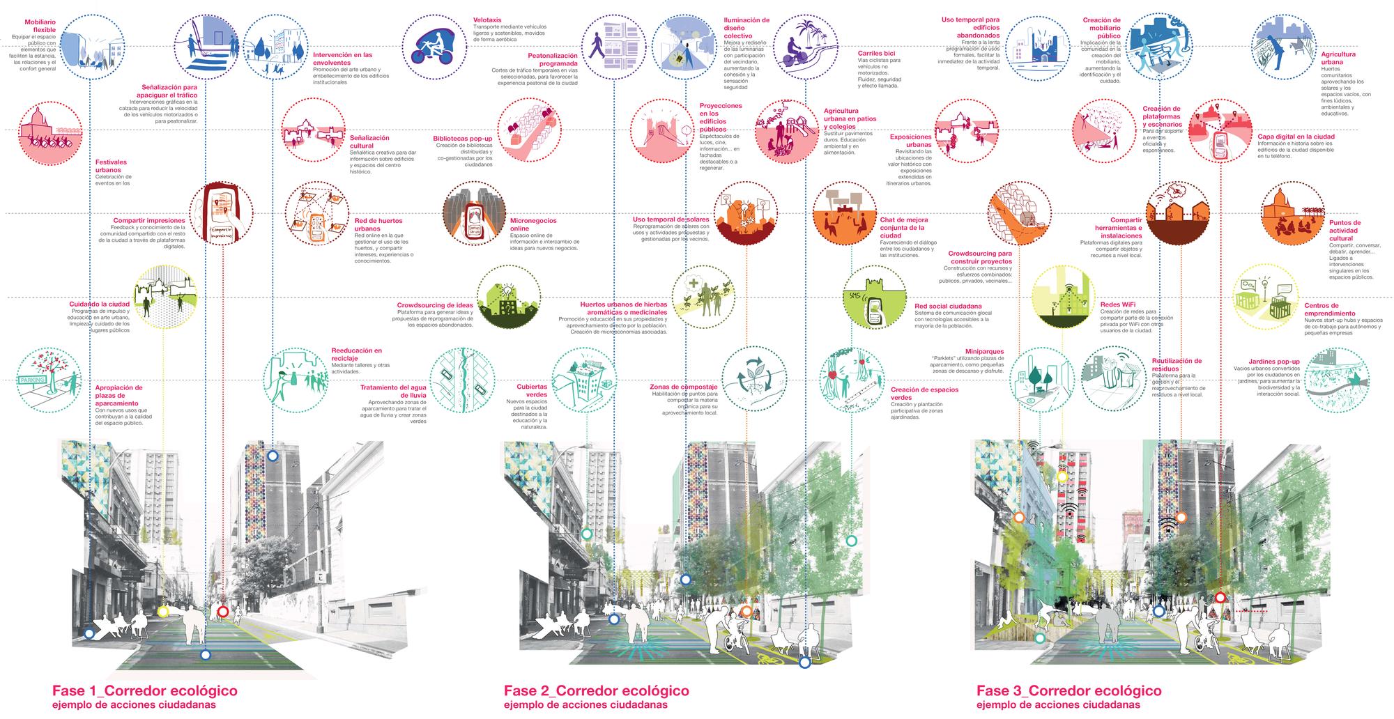 Ecosistema Urbano nos presenta la propuesta ganadora del Plan CHA en Asunción, Iniciativas ciudadanas conectadas con el desarrollo del espacio público (el corredor ecológico) en el tiempo.. Image © Ecosistema Urbano
