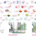 Ecosistema Urbano nos presenta la propuesta ganadora del Plan CHA en Asunción Iniciativas ciudadanas conectadas con el desarrollo del espacio público (el corredor ecológico) en el tiempo.. Image © Ecosistema Urbano