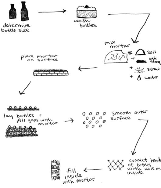 Diagrama / Proceso