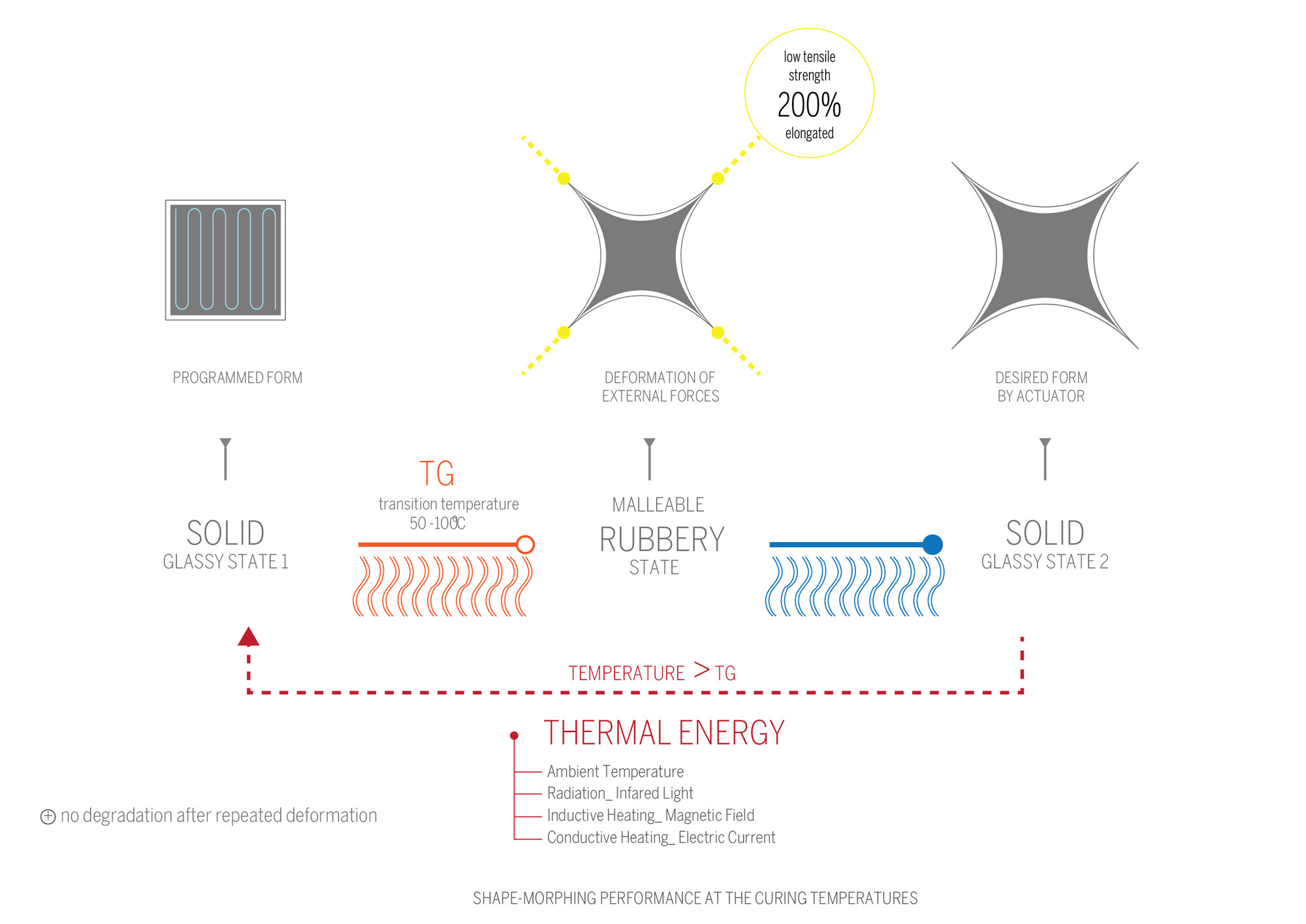 Diagrama Sistema de Materiales. Image Cortesia de © IaaC (Instituto de Aquitectura Avanzada de Catalunya) / Ece Tankal, Efilena Baseta, Ramin Shambayati