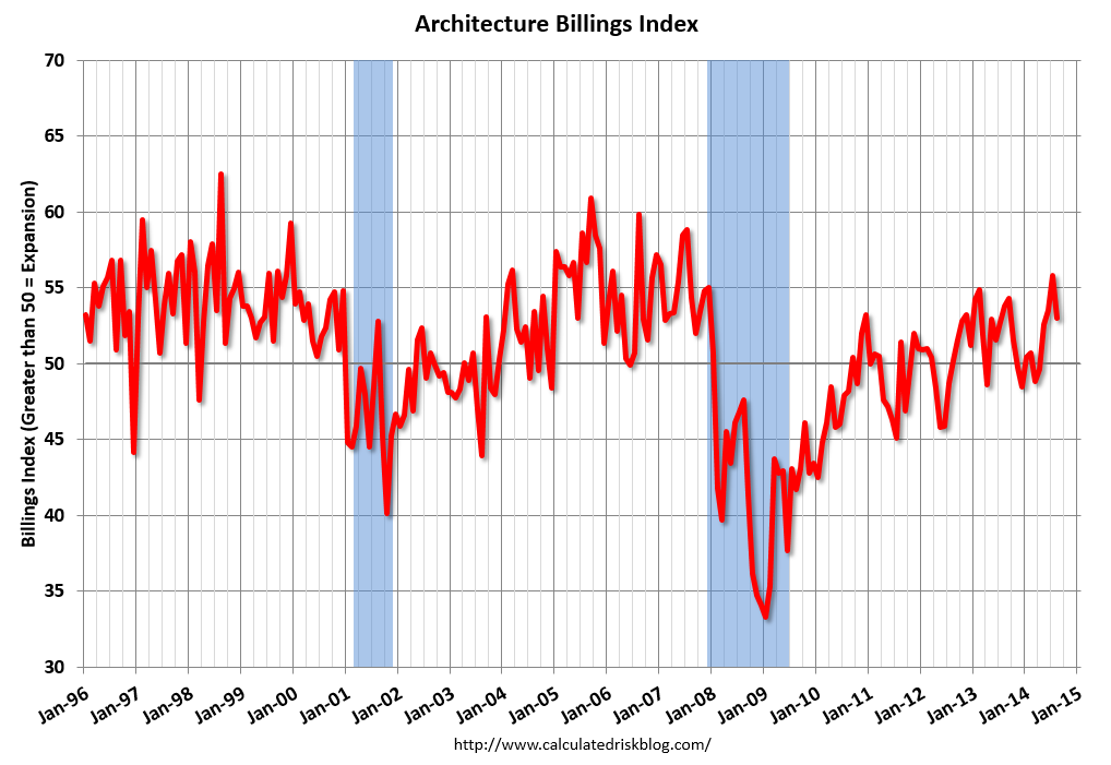 August ABI Remains Strong, August 2014. Image via CalculatedRiskBlog.com