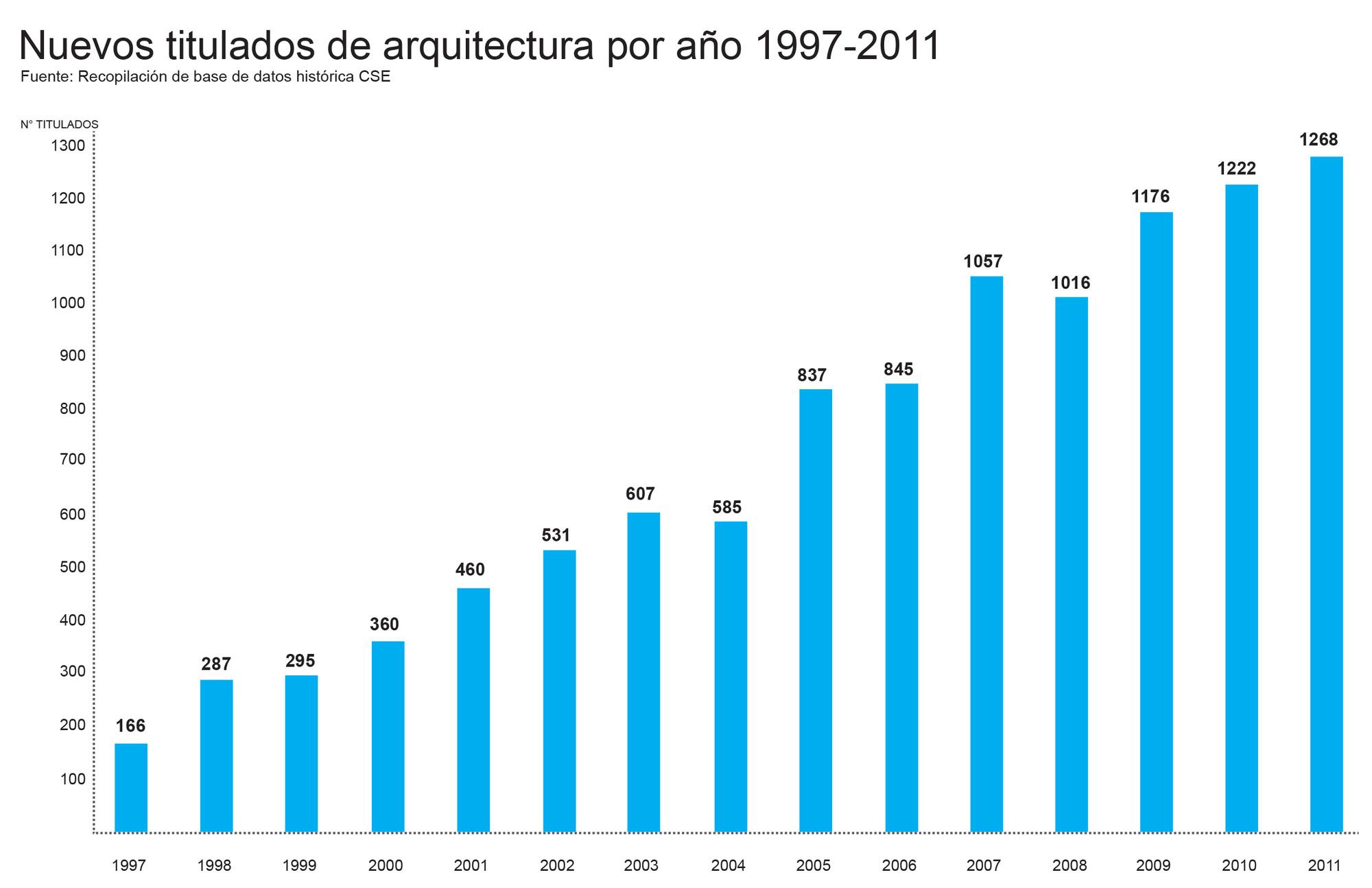 Arquitectos titulados por año entre 1997 y 2011. Image Cortesia de Beatriz Coeffé