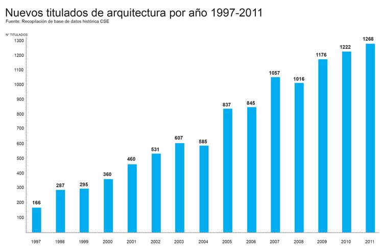 Arquitectos titulados por año entre 1997 y 2011. Image Cortesía de Beatriz Coeffé