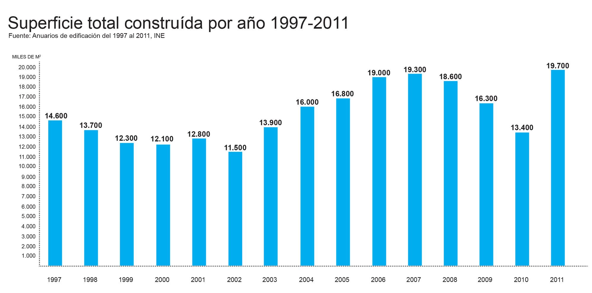 Metros cuadrados construidos anuales entre 1997 y 2011. Image Cortesia de Beatriz Coeffé
