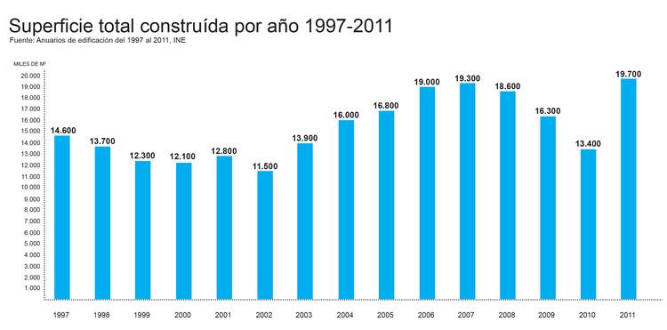 Metros cuadrados construidos anuales entre 1997 y 2011. Image Cortesía de Beatriz Coeffé