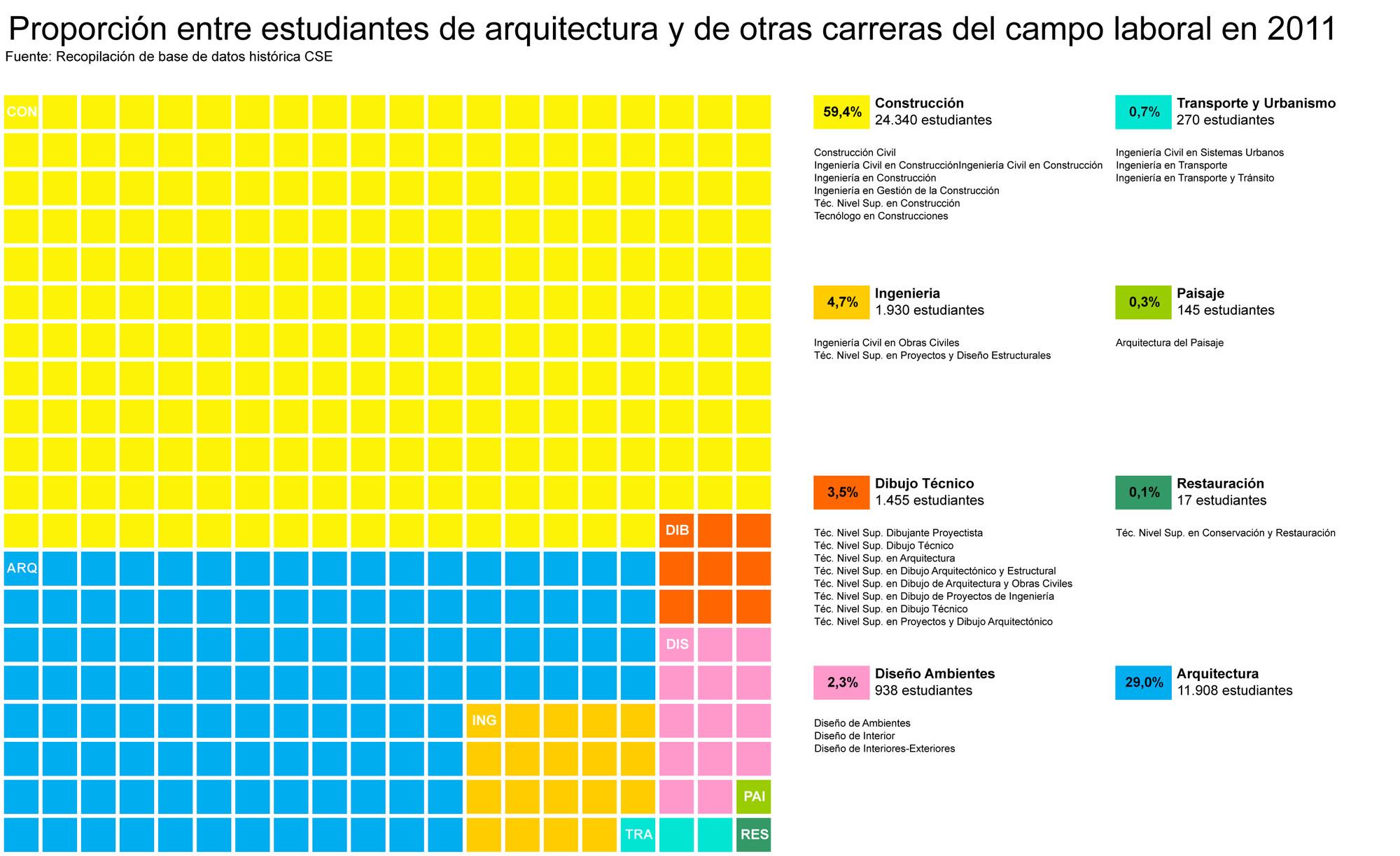 Proporción entre estudiantes de arquitectura y otras carreras en 2011. Image Cortesia de Beatriz Coeffé
