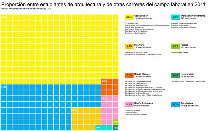 Proporción entre estudiantes de arquitectura y otras carreras en 2011. Image Cortesía de Beatriz Coeffé