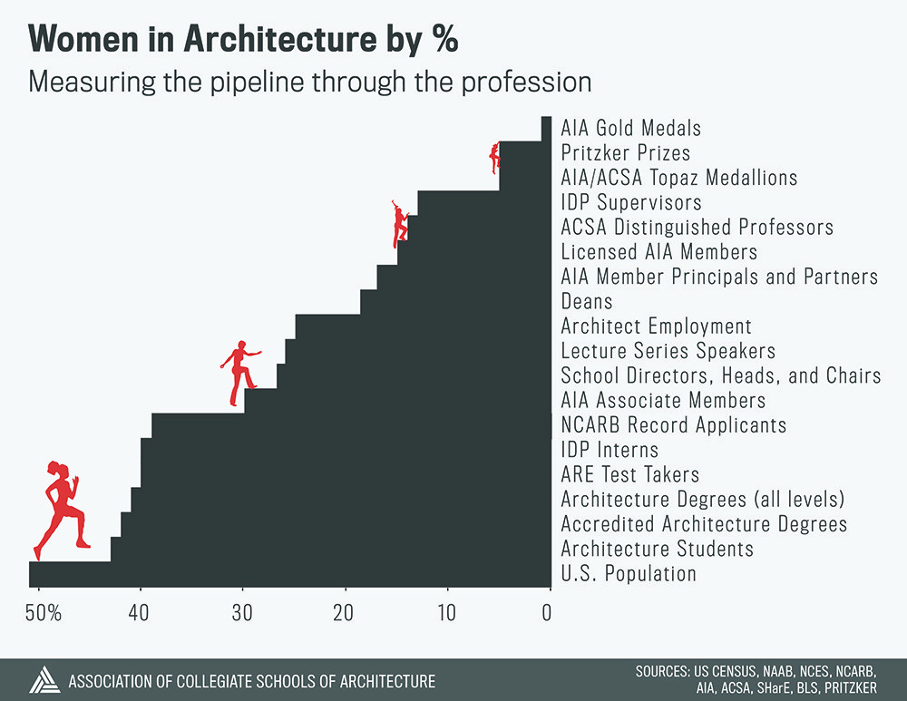 Where Are the Women? Measuring Progress on Gender in Architecture, Courtesy of ACSA