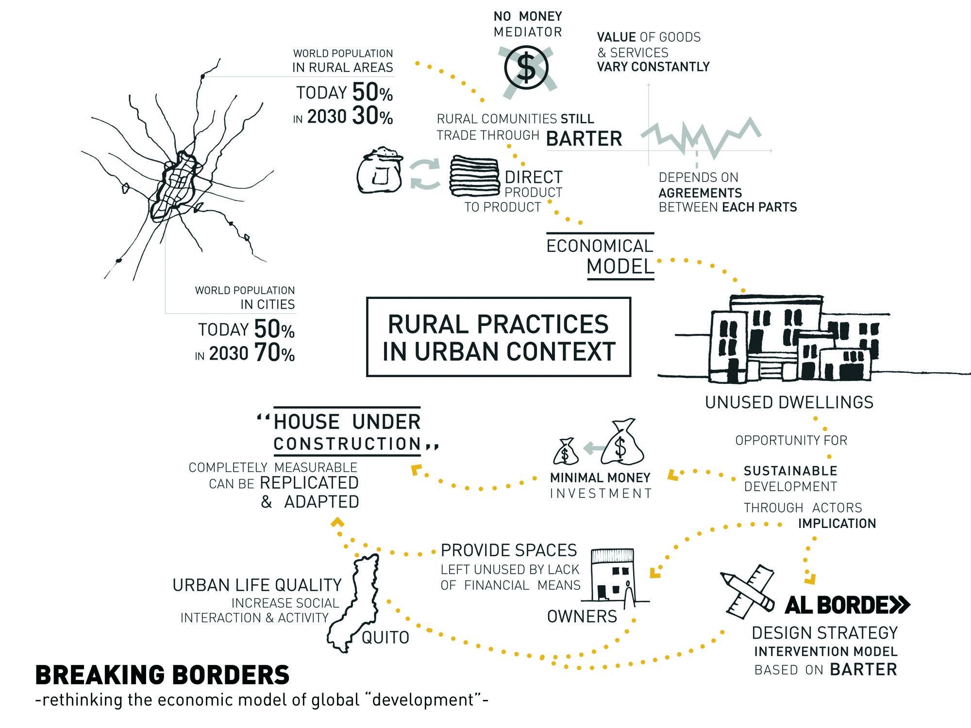 Acknowledgement: Under Construction / Al Borde. Image Cortesia de Fundación Holcim