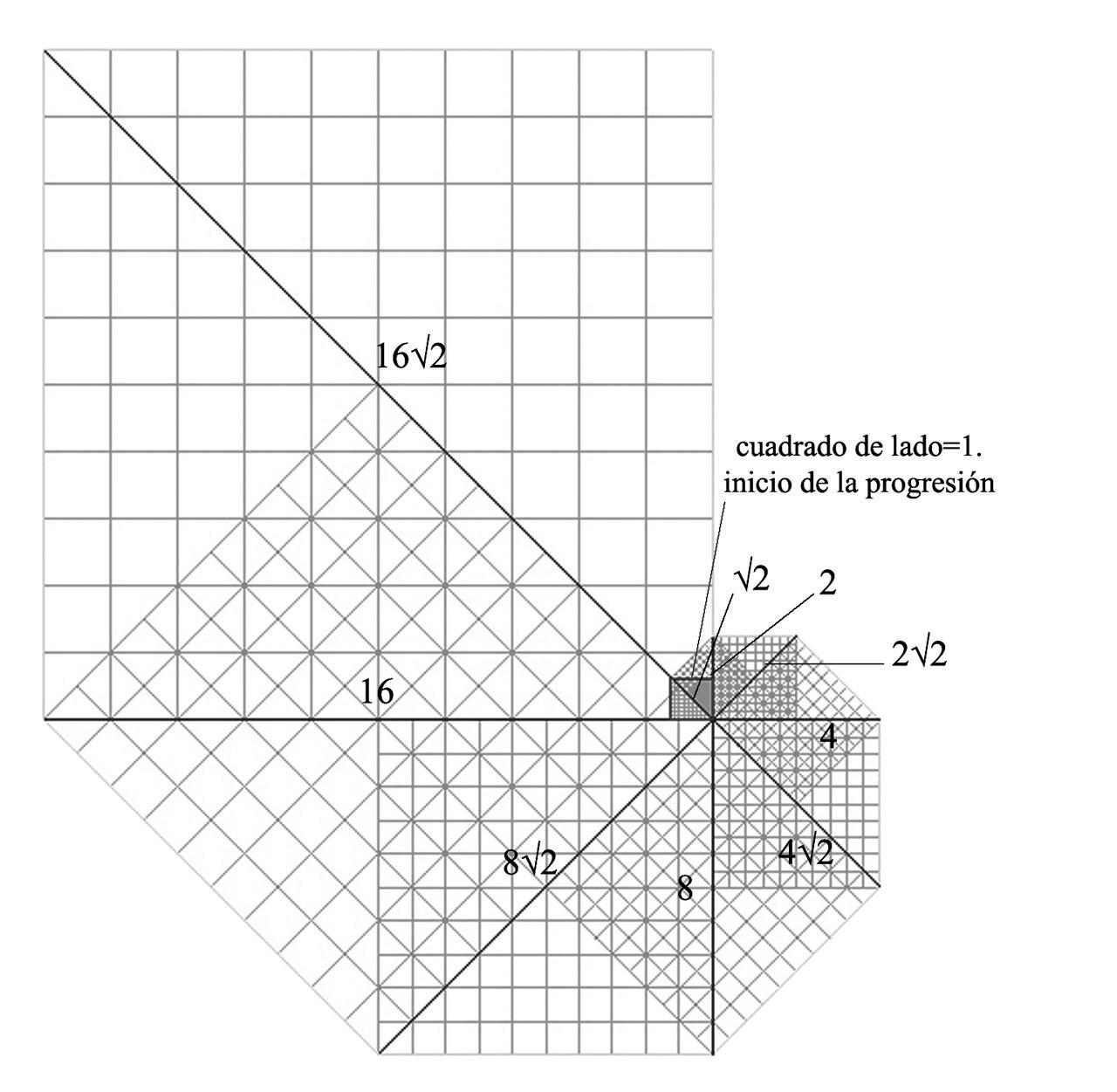 Fig. 4. Progresión geométrica con razón=√2. Image Cortesia de Marco Aresta y Giulia Scialpi