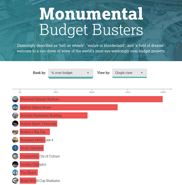 See The Most Over Budget Projects of All Time Ranked in this Infographic , Courtesy of Podio
