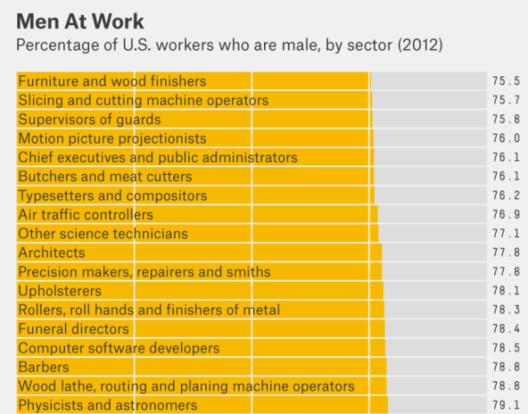 ¿Cuál es el porcentaje de mujeres dedicadas a la arquitectura?, Infografía vía FiveThirtyEight