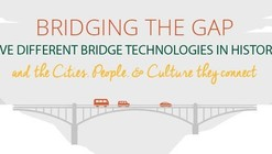 Infographic: The Five Structural Technologies that Shaped the History of Bridges