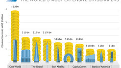 Infographic: The World's Most Expensive Skyscrapers
