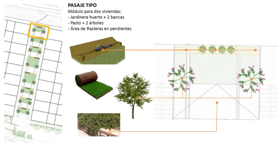 """Áreas verdes en Condominios. Caso de """"Pasajes Interiores, Condominios Villa Hermosa, Vista Hermosa y Grupo Los 90"""", comuna de Huechuraba"""
