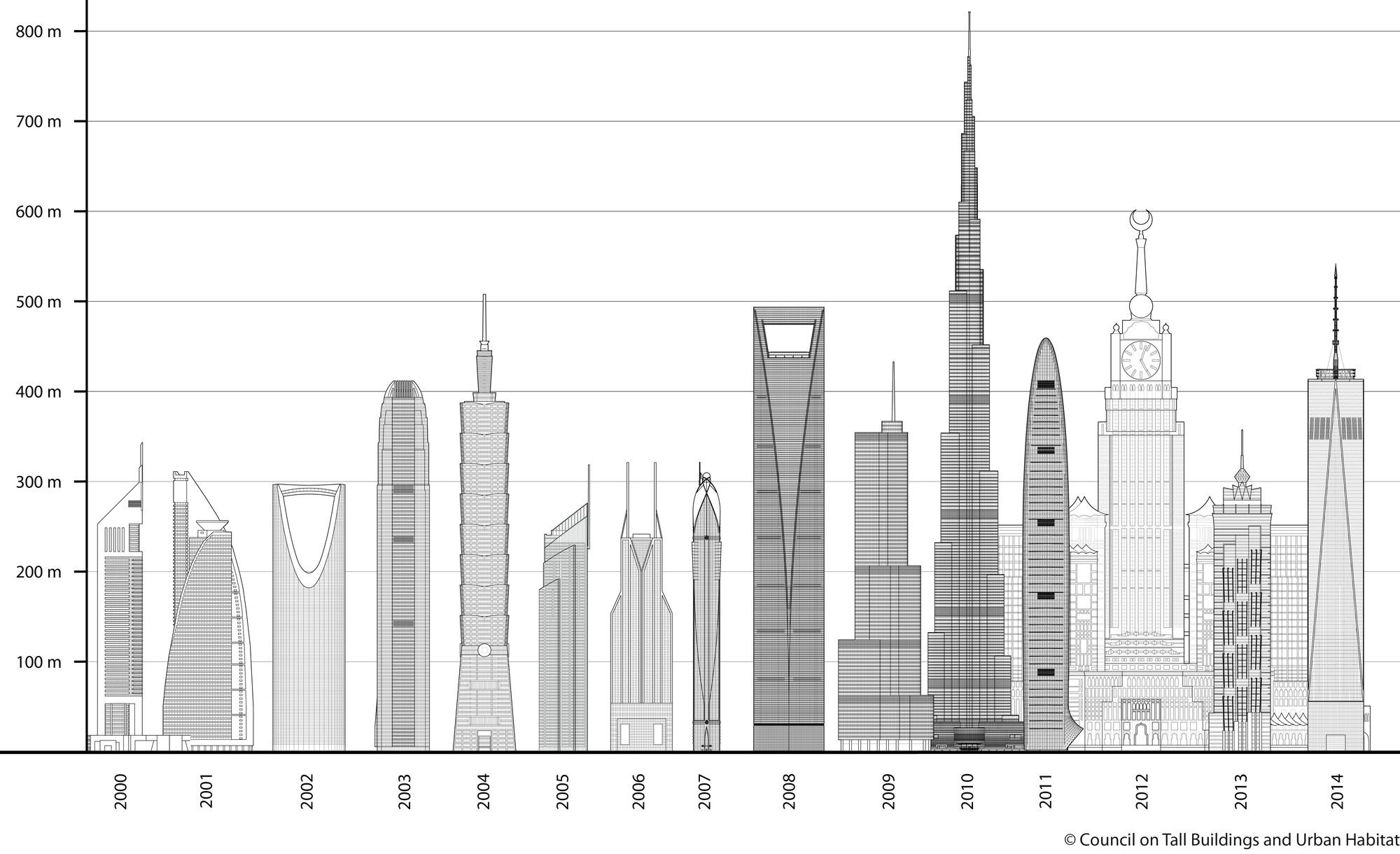 Edificios más altos por año. Imágen © CTBUH