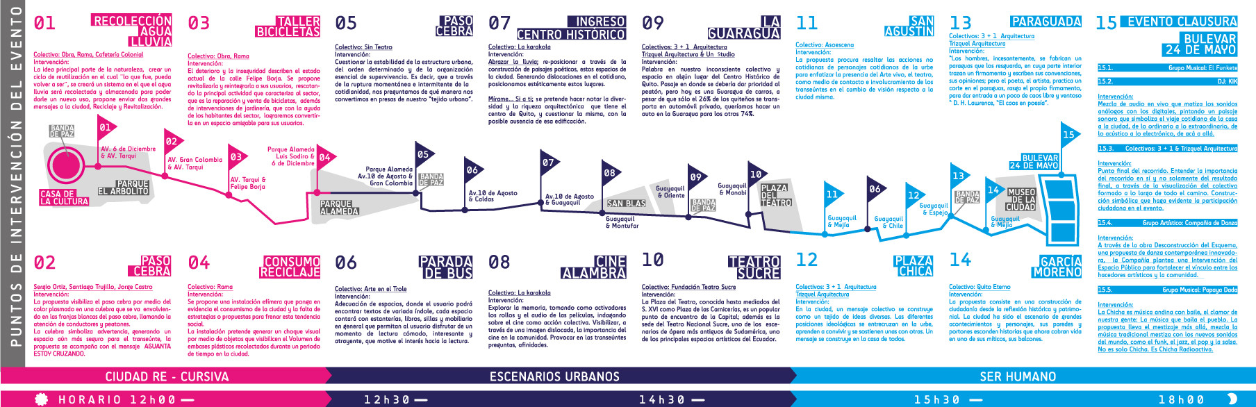 MIO14 / Recorrido