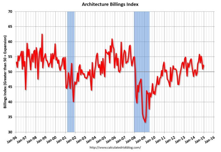 "AIA Says December ABI Closed 2014 on ""Solid Footing"", December 2014 ABI. Image via CalculatedRiskBlog.com"