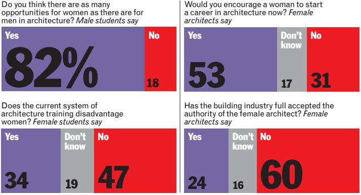 Cortesía de The Architects' Journal