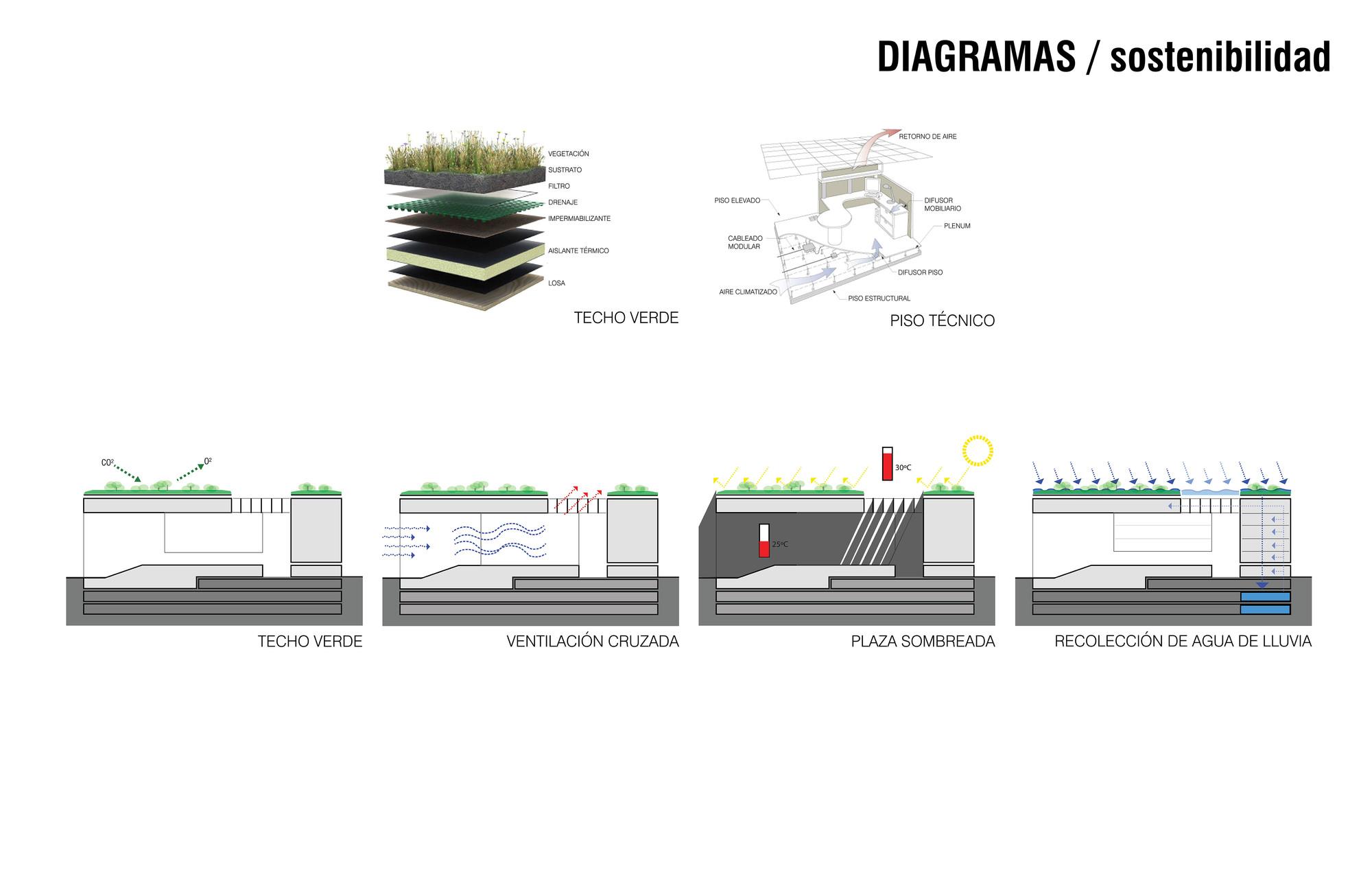 Sostenibilidad. Image Cortesia de Mallol & Mallol Arquitectos