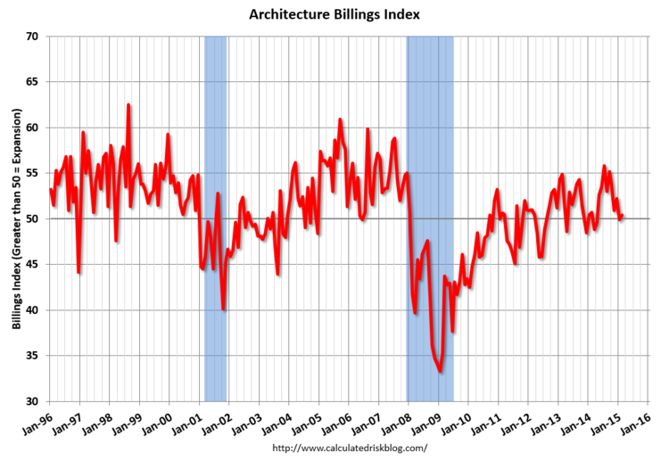 "February ABI Reports ""Nominal Increase"" in Design Activity, February 2015 ABI. Image via CalculatedRiskBlog.com"