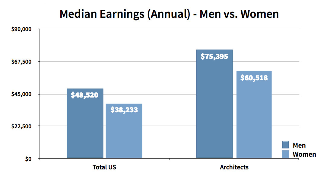 Female Architects Earn 20 Percent Less Than Male Architects in US, Source: Table of 2013 American Community Survey estimates, U.S. Census Bureau