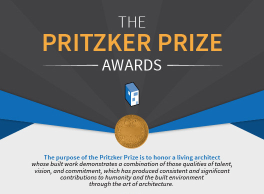 Infographic: The Pritzker Prize 1979 - 2015