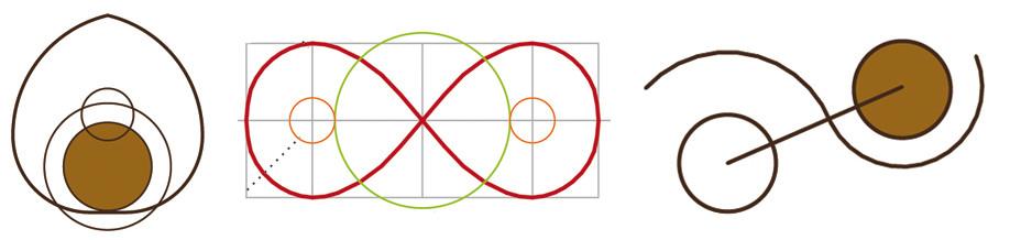 Figura 11. Esquemas conceptuales de las geometrías de los proyectos de vivienda. De la izquierda para la derecha tenemos la vivienda G&L (espirales simétricas se unen en una tangente con el circulo), la vivienda V&E (intercepción de una lemniscata con un circulo) y vivienda M&M (sinusoide tangente a dos círculos)