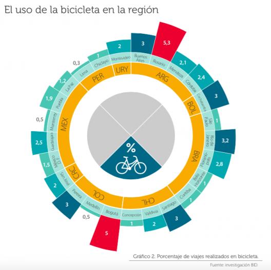 Mujeres en bicicleta: La situación en Latinoamérica, Uso de la bicicleta en la región.. Image © BID